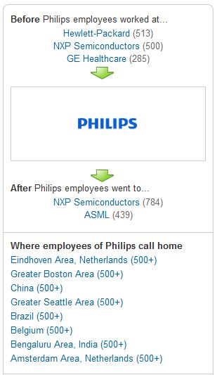 Philips LinkedIn screenshot